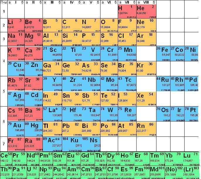 Изучение таблицы умножения и деления