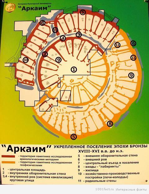 Аркаим карта